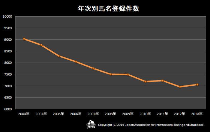 2013年年次別馬名登録件数