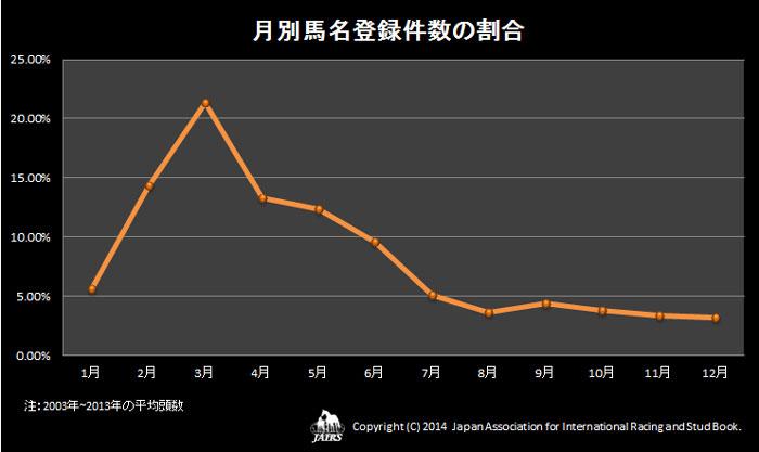 2013年月別馬名登録件数の割合