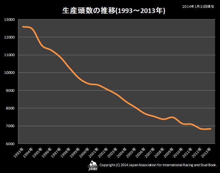 2013年 生産頭数の推移