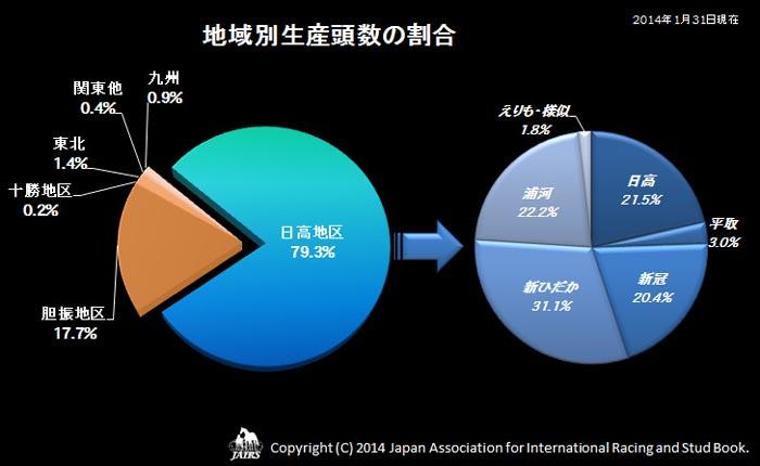 2013年 地域別生産頭数の割合