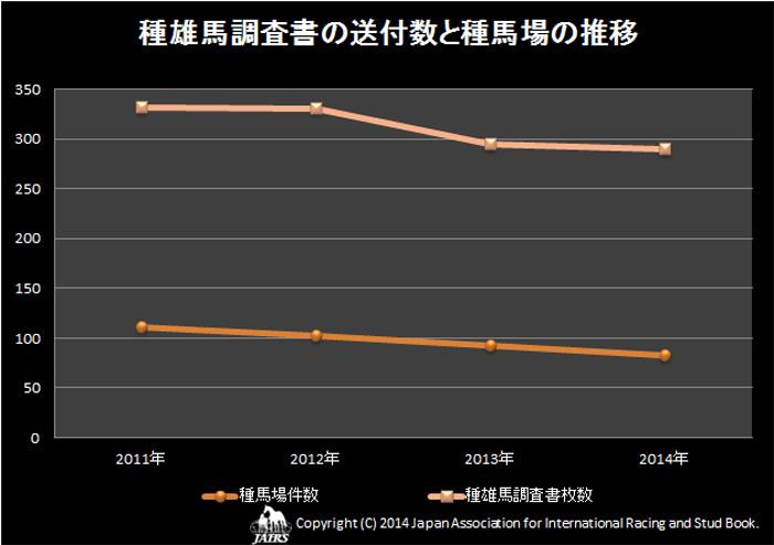 2014年種雄馬調査書の送付数と種馬場の推移