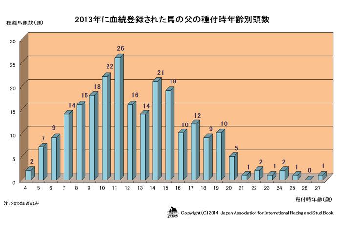2013年に血統登録された馬の父の種付時年齢別頭数