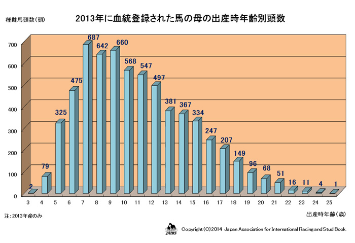 2013年に血統登録された馬の母の出産時年齢別頭数