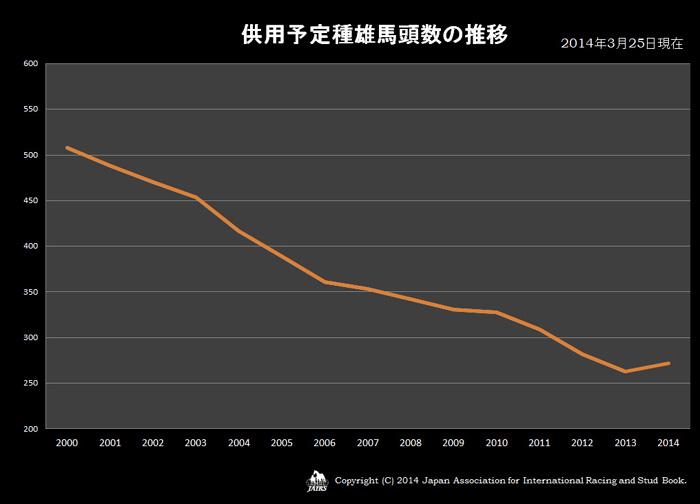 2014年供用予定種雄馬頭数の推移