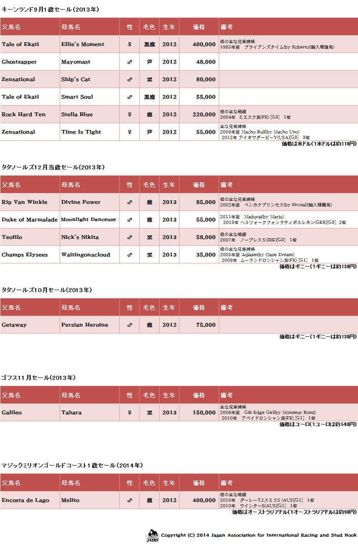 輸入馬名簿2014年-05