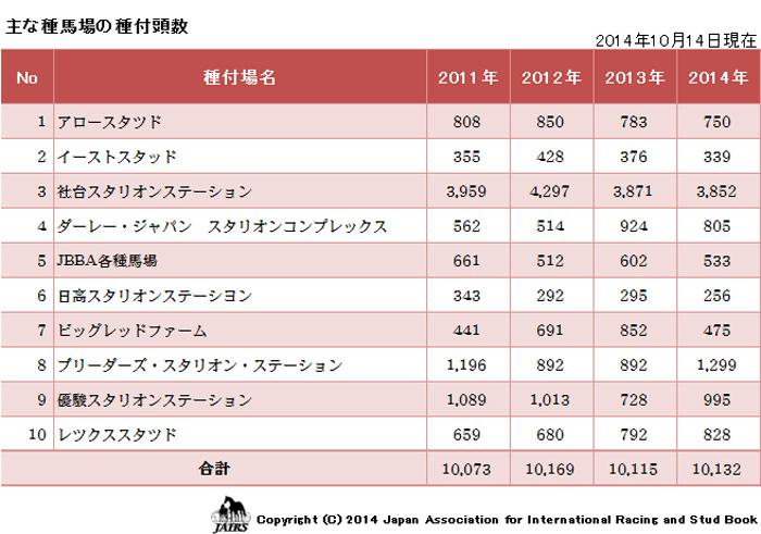 2014年主な種馬場の種付頭数