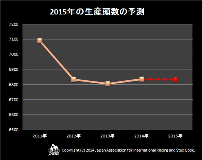 2015年生産頭数の予測