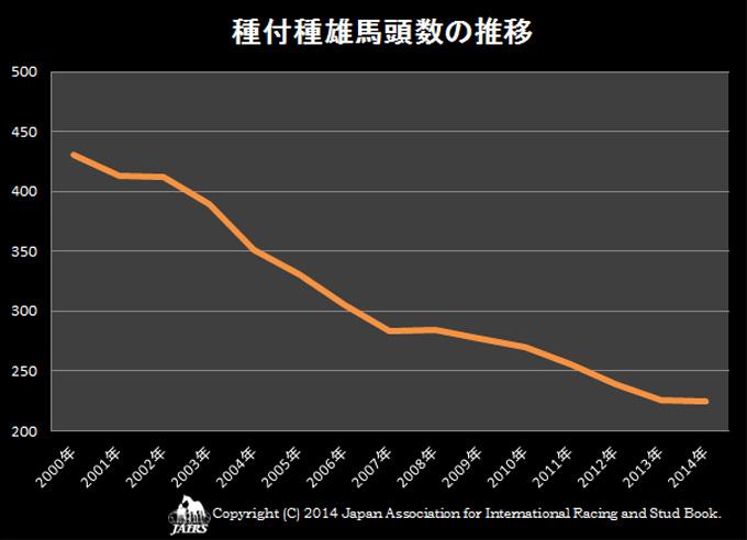 2014年種付頭数の推移