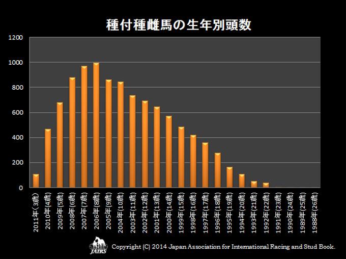 2014年種付種雌馬の生年別頭数
