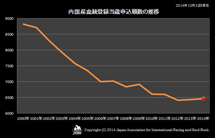 2014年内国産血統登録当歳申込頭数の推移