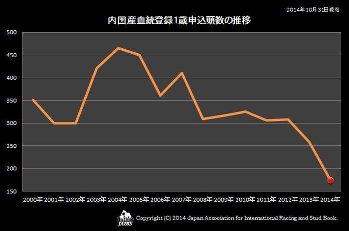 2014年内国産血統登録1歳申込頭数の推移