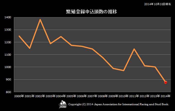 2014年繁殖登録申込頭数の推移