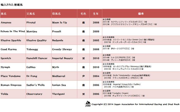 輸入馬名簿44