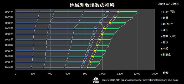 2014年地域別牧場数の推移