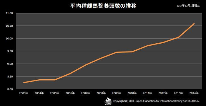 2014年平均種雌馬繋養頭数の推移