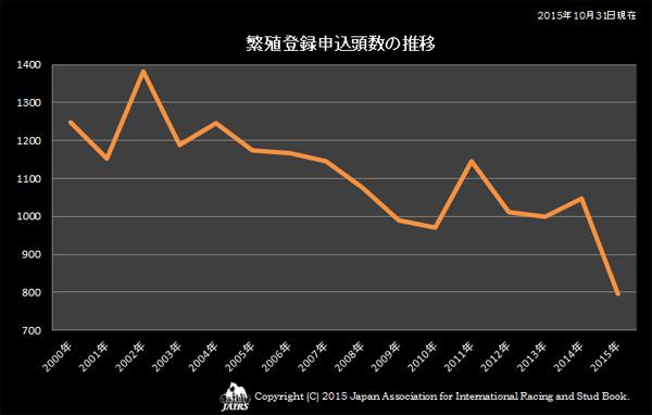 繁殖登録申込頭数の推移
