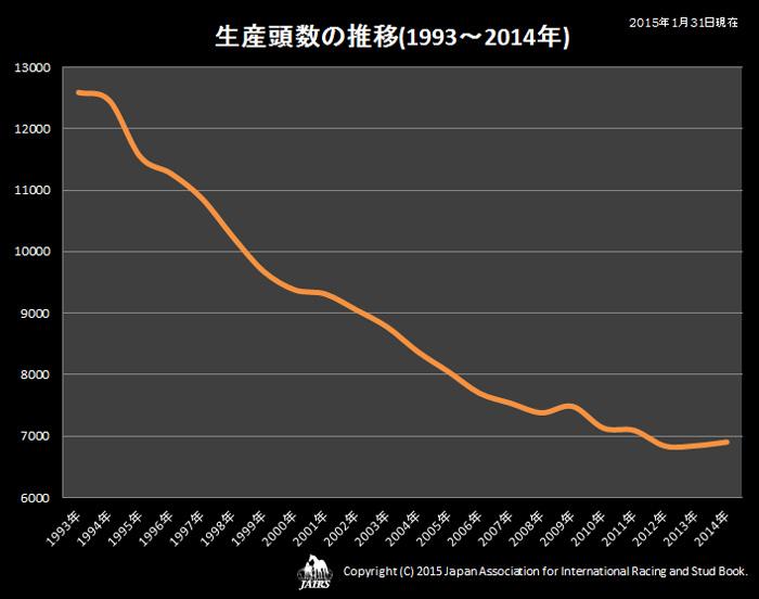 2014年生産頭数の推移