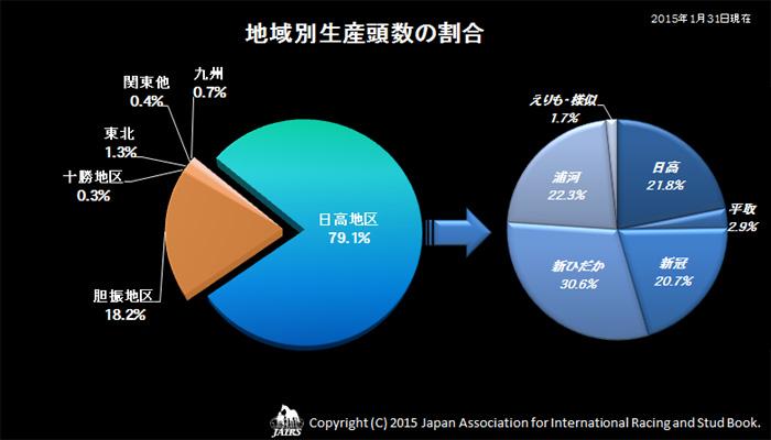 2014年地域別生産頭数の割合