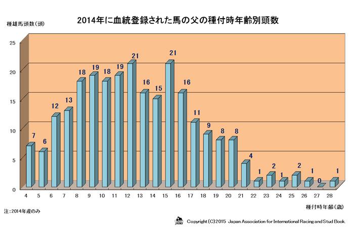 2014年に血統登録された父の種付時年齢別頭数