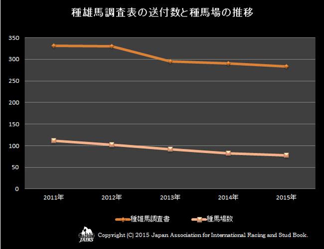 2015年種雄馬調査書の送付数と種馬場の推移