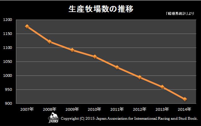 2014年生産牧場の推移