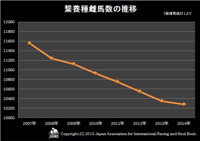 2014年繋養種雌馬数の推移