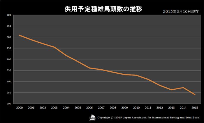 2015年供用予定種雄馬頭数の推移