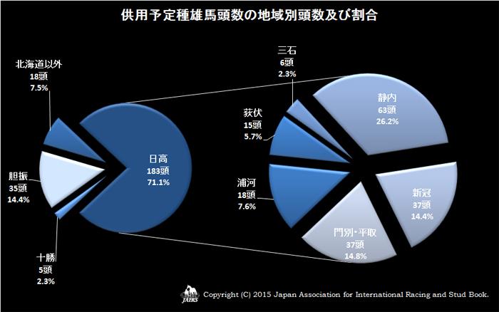 2015年供用予定種雄馬頭数の地域別頭数及び割合