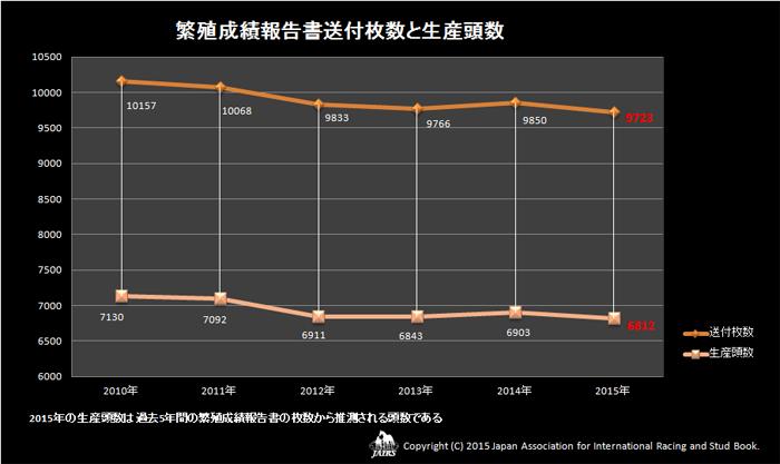 2015年繁殖成績報告書送付枚数と生産頭数