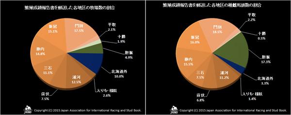 2015年繁殖成績報告書を郵送した各地区の牧場数の割合と種雌馬頭数の割合