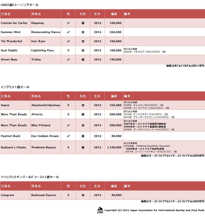 輸入馬名簿33