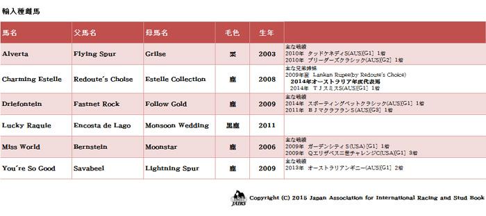 輸入馬名簿34