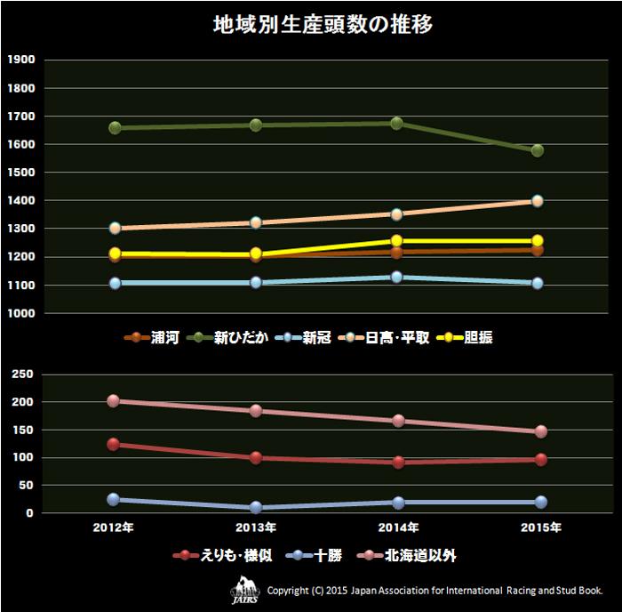 地区別生産頭数の推移