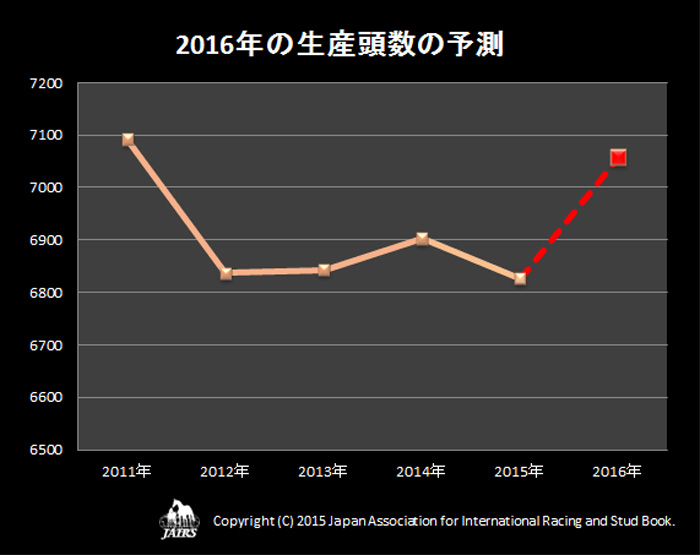2016年の生産予定頭数
