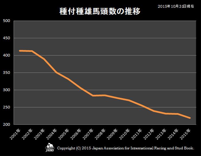 2015年種付種雄馬頭数の推移