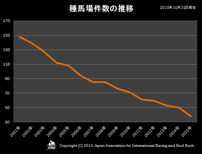 2015年種馬場件数の推移