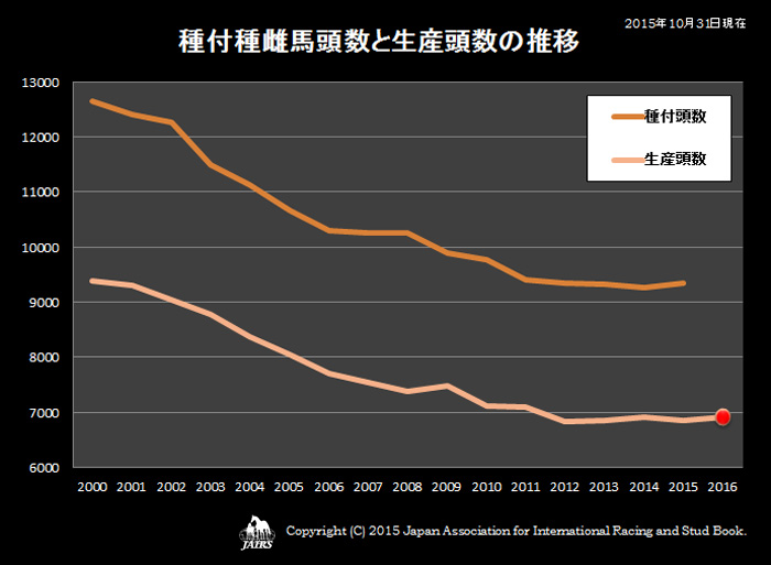 2015年種付種雌馬頭数と生産頭数の推移