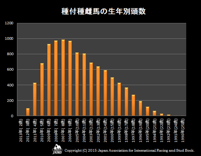 2015年種付種雌馬の生年別頭数