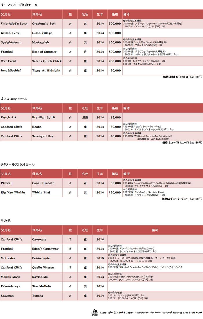 輸入馬名簿キーンランド9月セール