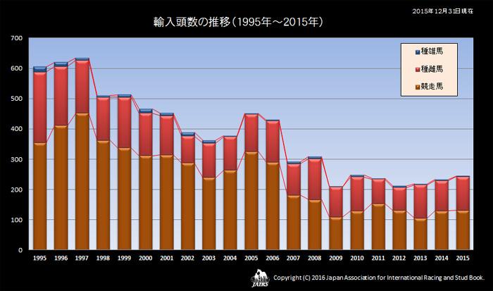 輸入馬頭数の推移