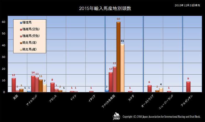 2015年の輸入馬産地別頭数
