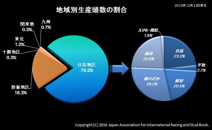 地域別生産頭数の割合