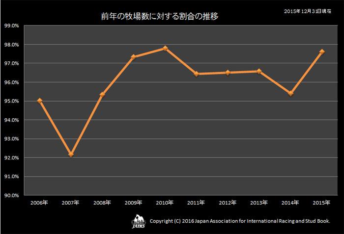 前年の牧場数に対する割合の推移