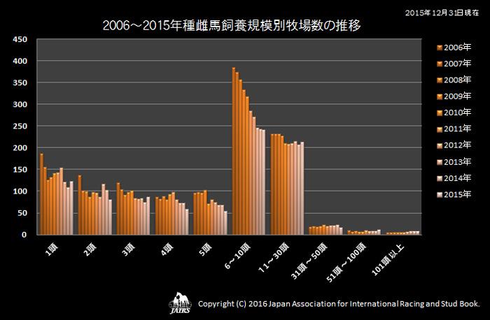2006〜2015年種雌馬飼養規模別牧場数の推移