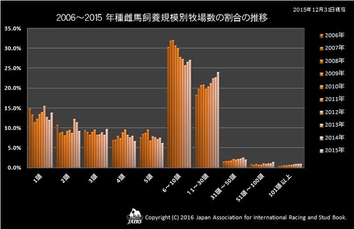 2006〜2015 年種雌馬飼養規模別牧場数の割合の推移