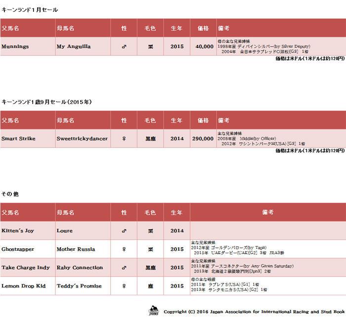 輸入馬名簿03