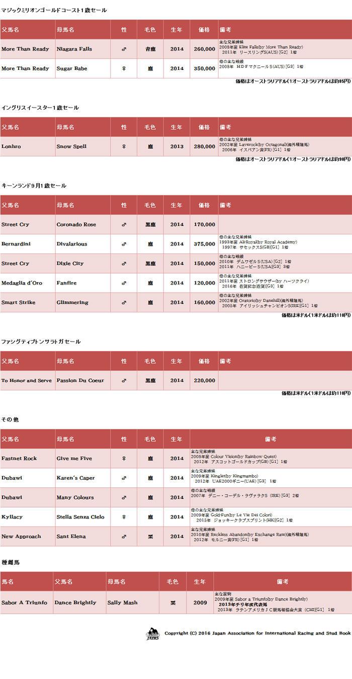 輸入馬名簿04