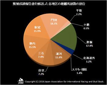 繁殖成績報告書の送付割合02