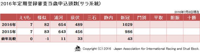 2016年地区別申込頭数