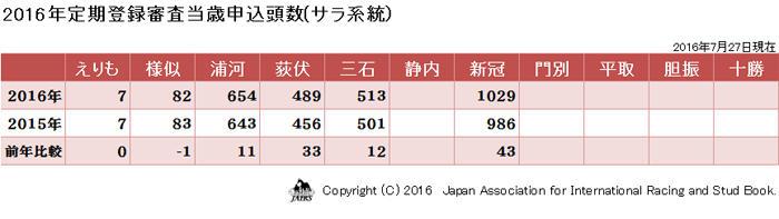 申込頭数表(三石)